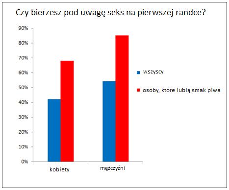 pierwsza randka Białystok
